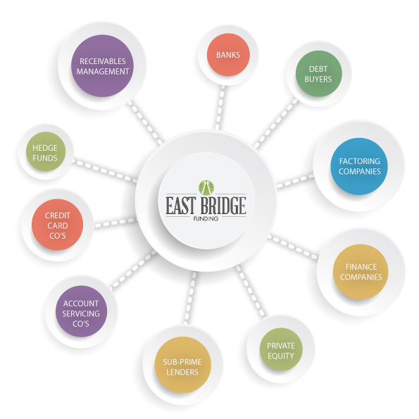 The East Bridge Funding network
