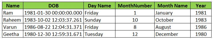 SQL Date Query Output