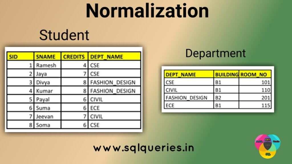 Normalized tables examples