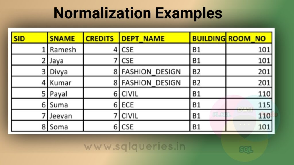 Normalization in dbms example