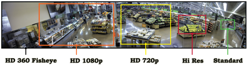HD VS CCTV