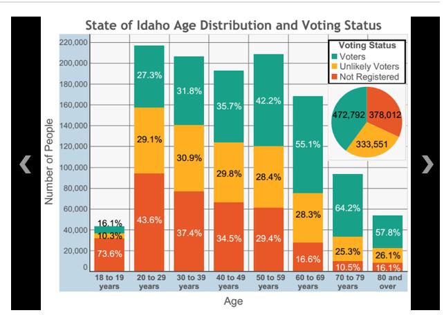 www.idahostatesman.com/2014/10/27/3452348/the-future-of-voting-in-idaho.html?sp=/99/106/128/