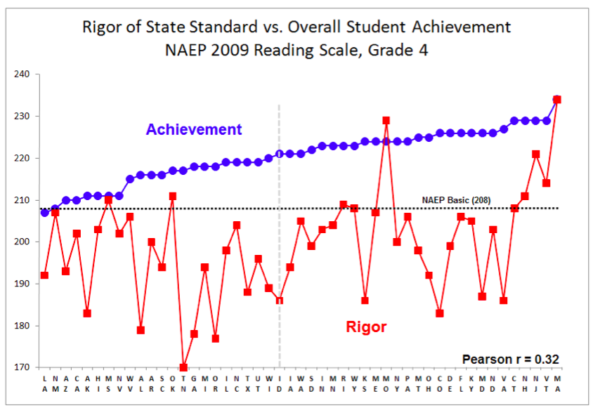 """The blue dots represent NAEP scores with Basic meaning meets """"grade-level expectations"""" or """"C"""" level work. The red squares represent the """"rigor"""" of each states standards as compared to NAEP. Student achievement does not appear to depend on the rigor of a states standards and assessments. Information supplied by NAEP expert, Bert Stoneberg."""