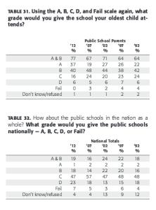PDK/Gallup