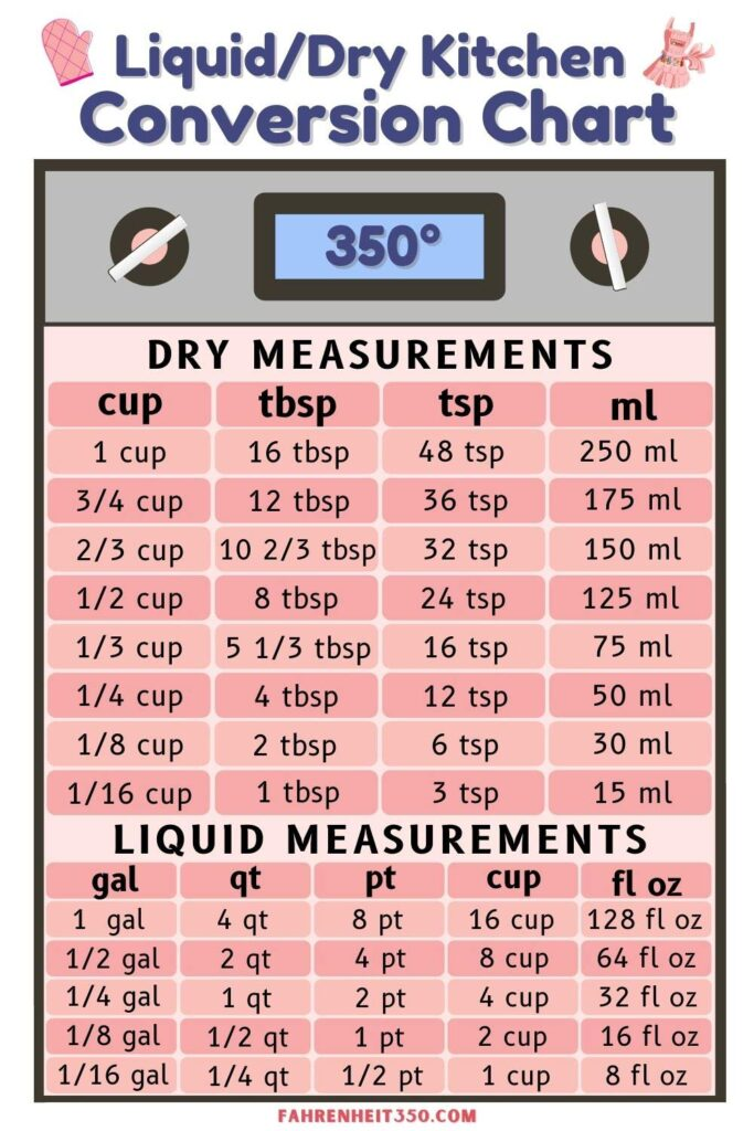 Liquid and Dry Conversion Chart