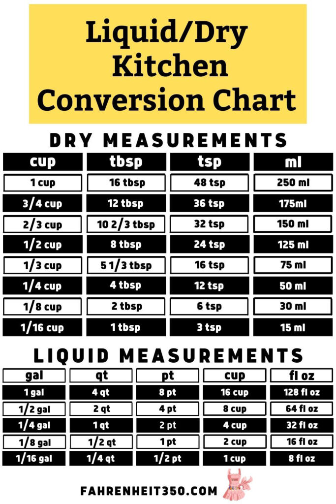 Liquid to Dry Conversion Chart