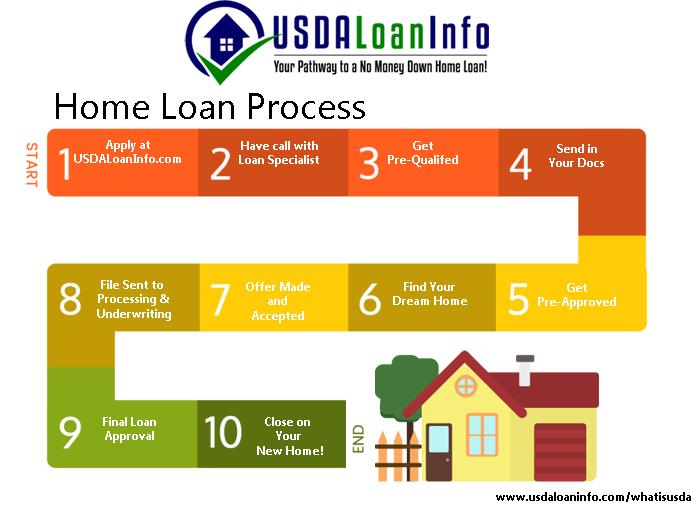 USDA Home Loan Process