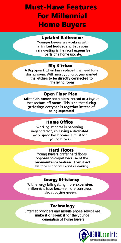 millennials homeownership