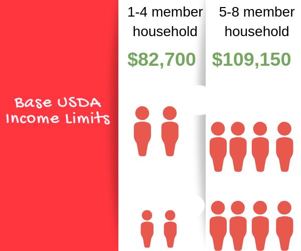 usda max loan amount calculator
