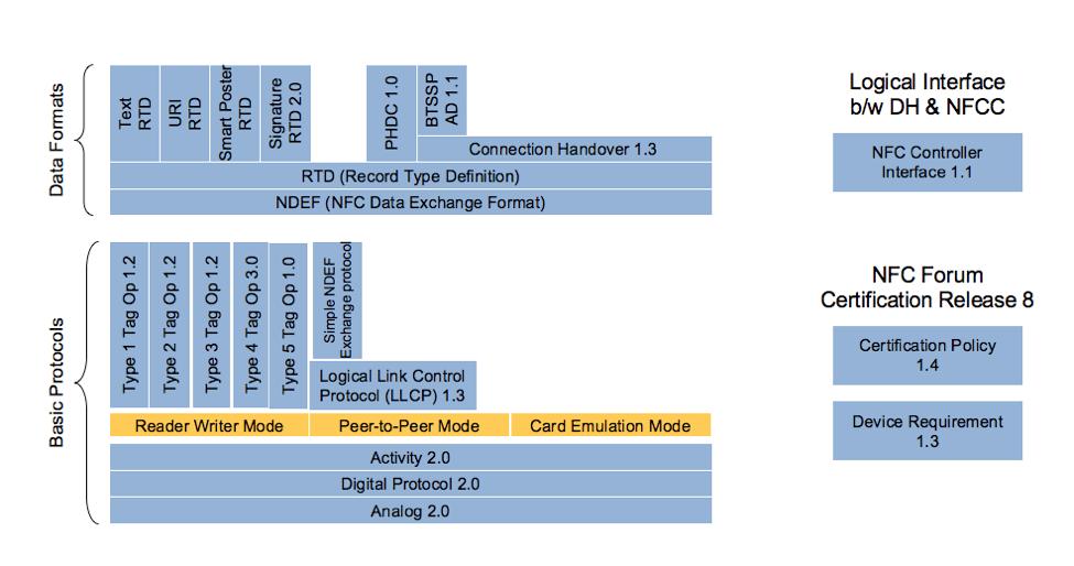 NFC Architecture Detail