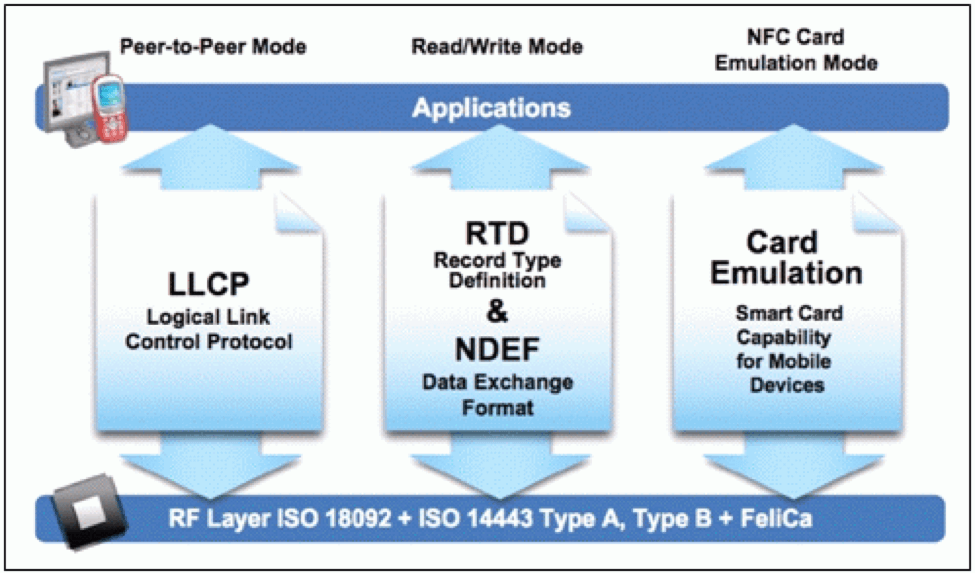 NFC Operating Modes