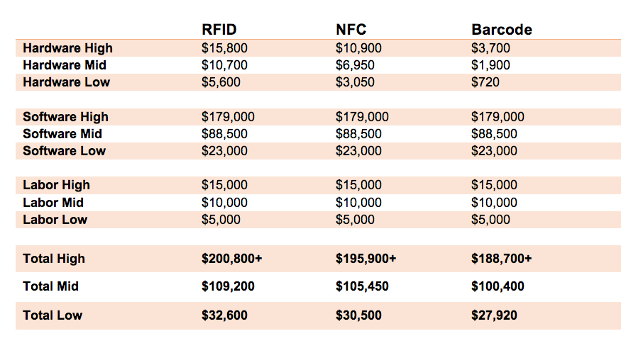 Total cost analysis of RFID, NFC, and Barcode for Inventory Tracking