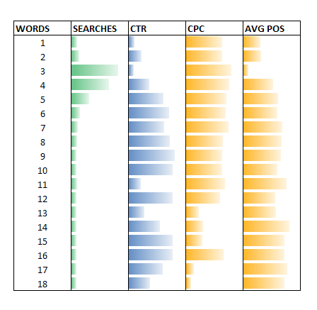 Higher Google Search Engine Rankings from Long-Tail Keywords