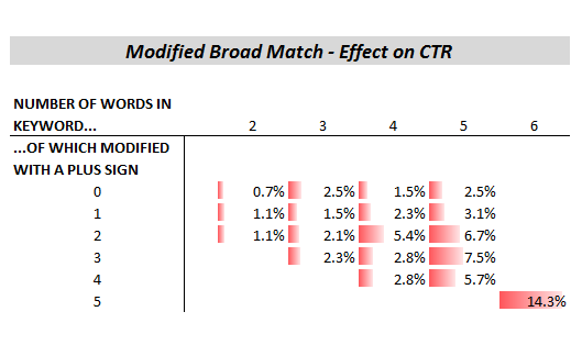 broad match modifier click through rate (CTR)