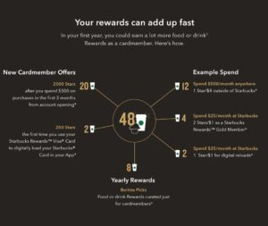 Starbucks and Chase Launch Starbucks Rewards Visa Card