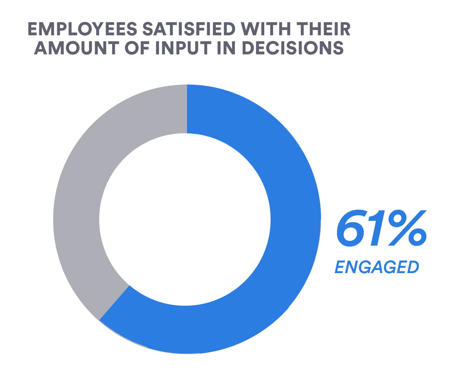 Employees satisfied with their amount of input in decisions