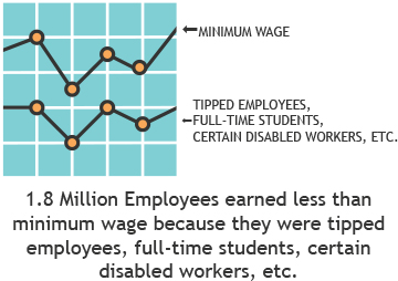 minimum wage tipped employees, full-time students, certain disabled workers,etc