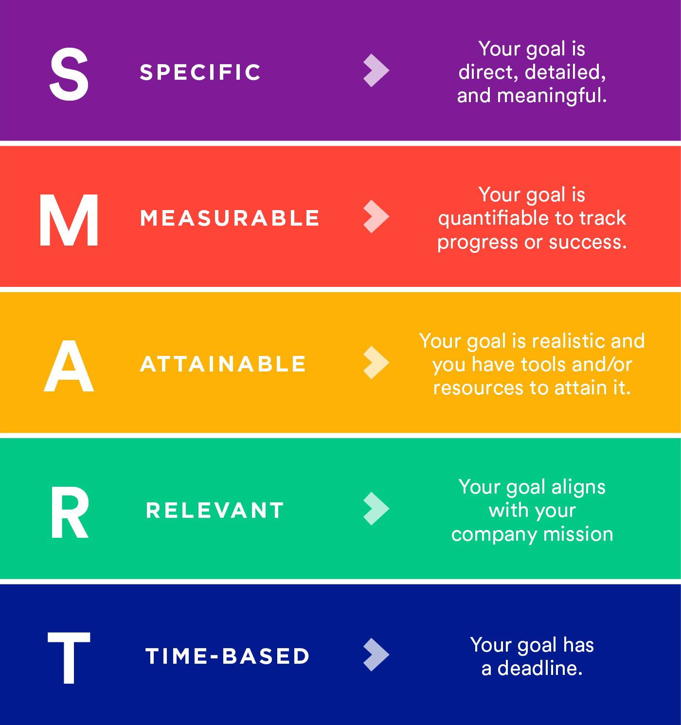Set SMART goals!