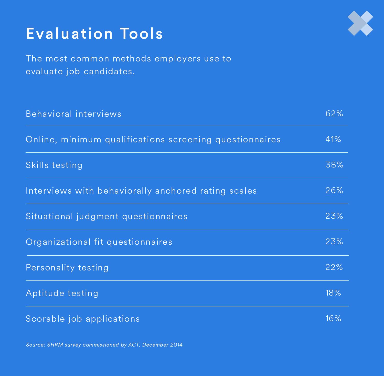 common methods to evaluate job candidates
