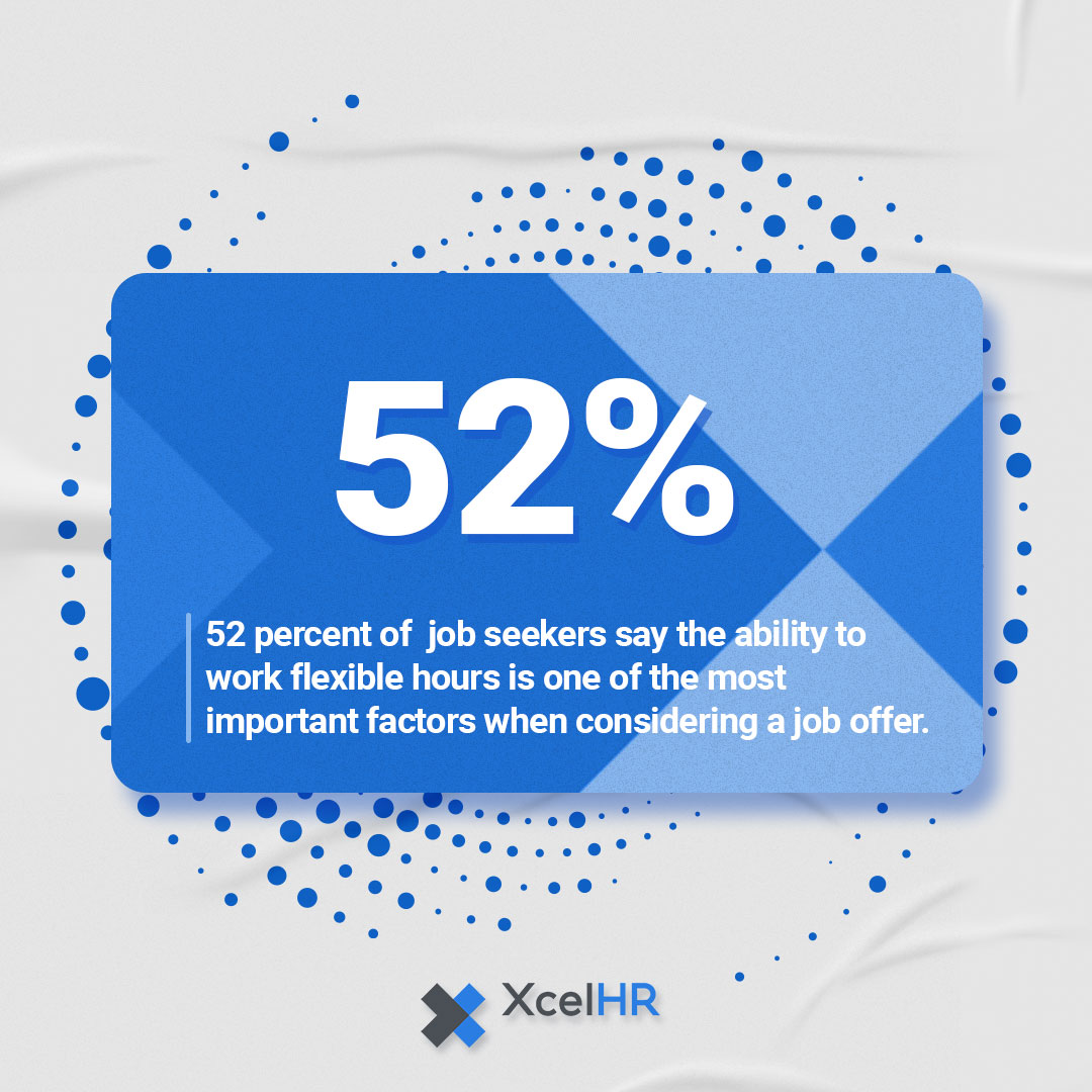52 percent of job seekers say the ability to work flexible hours is one of the most important factors when considering a job offer