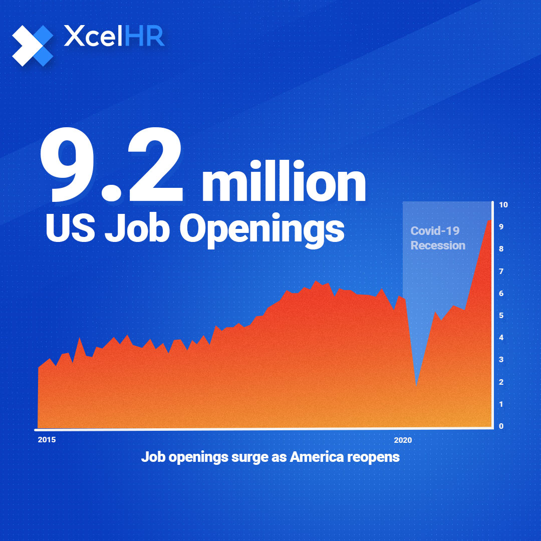 The Bureau of Labor Statistics reports that U.S. job openings hit a record high of 9.2 million in May