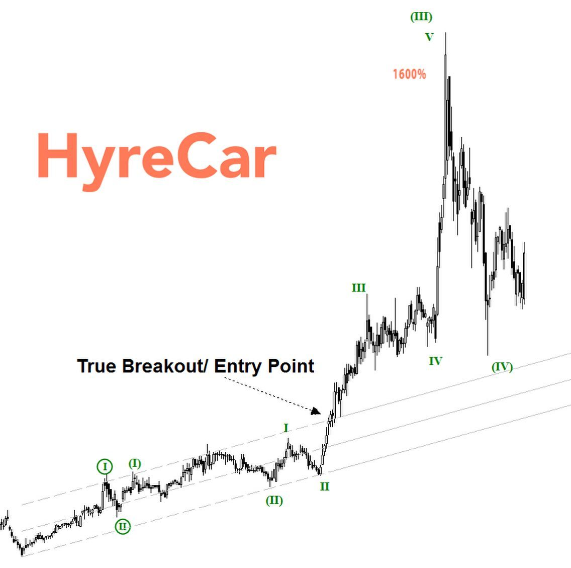 Hyre Car