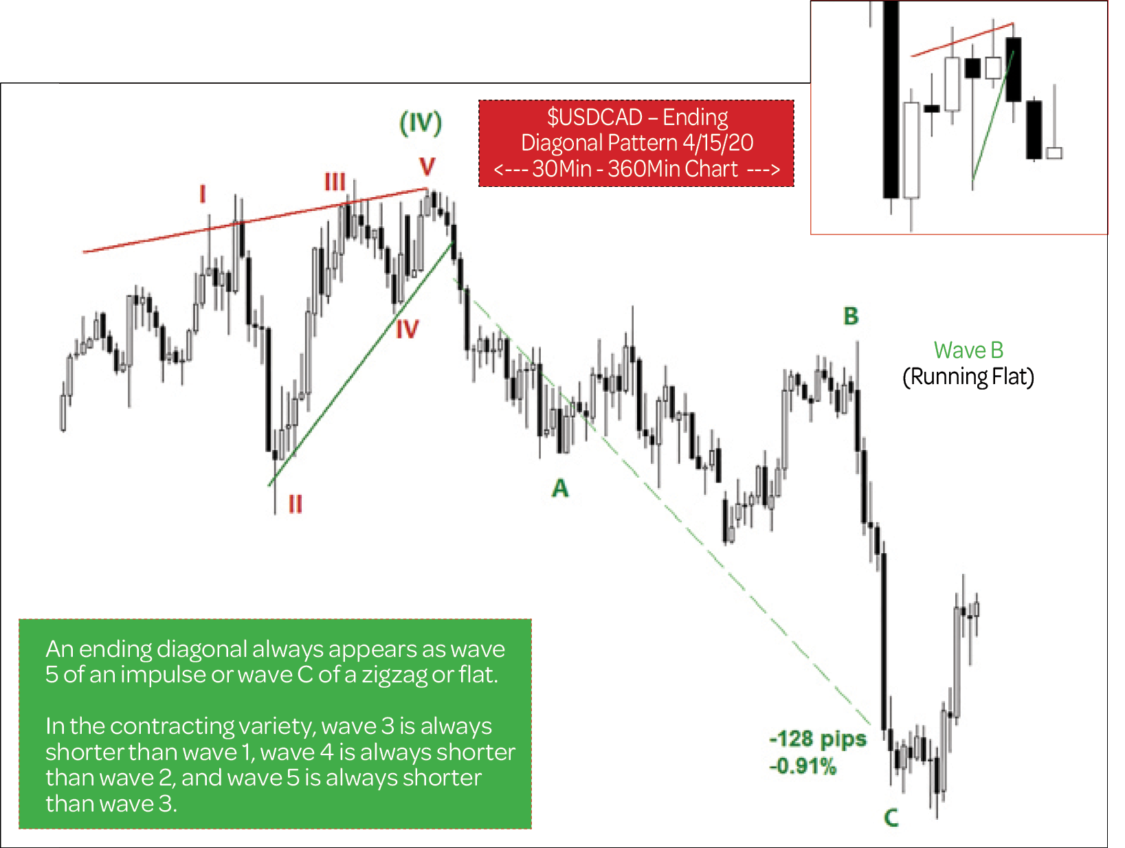 Technical Analysis - EUR/USD