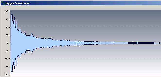 The guitar sounds bigger because of the waveform's higher level, but it doesn't sound compressed.