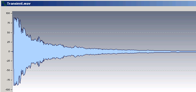 Using compression to reduce the level of attack transients allows increasing the overall signal level.
