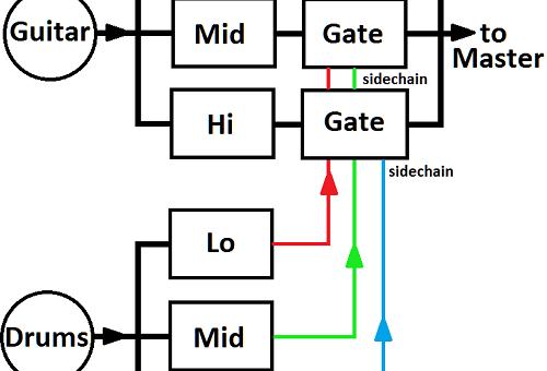Create Vocoder-Like Effects with Multiband Sidechaining