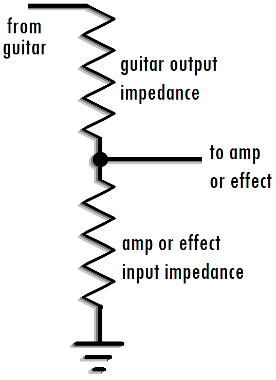 Schematic diagram that shows guitar output impedance and amp or effect input impedance as equivalent to a volume control.
