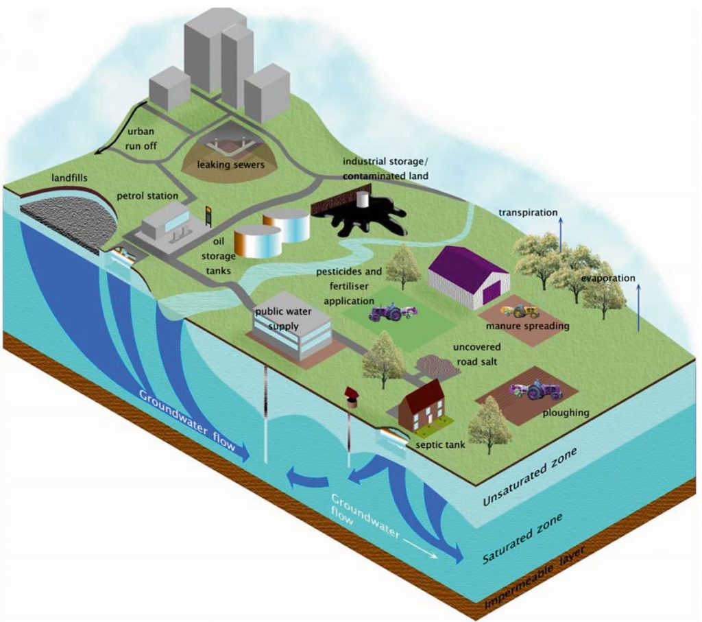 Figure 3. Surface pollutants get into groundwater