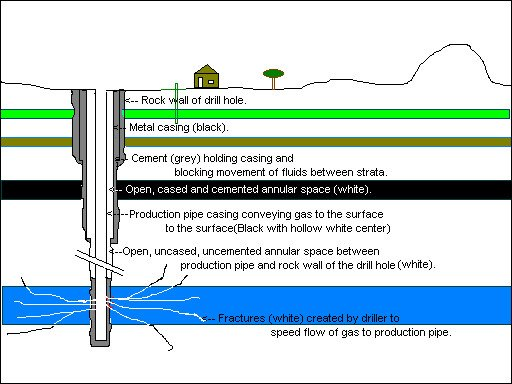 Figure 7. Components of a gas well