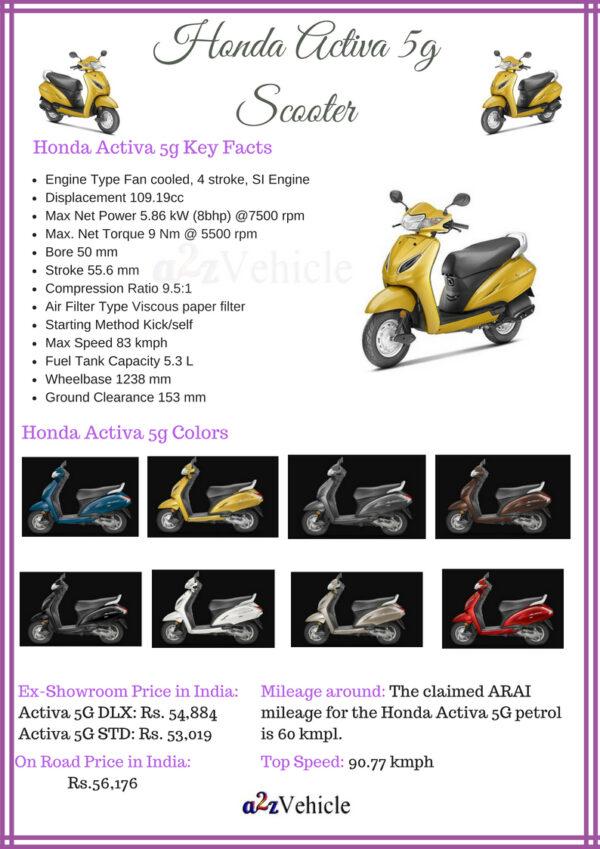 Honda Activa 5g Price Specs Colors Mileage