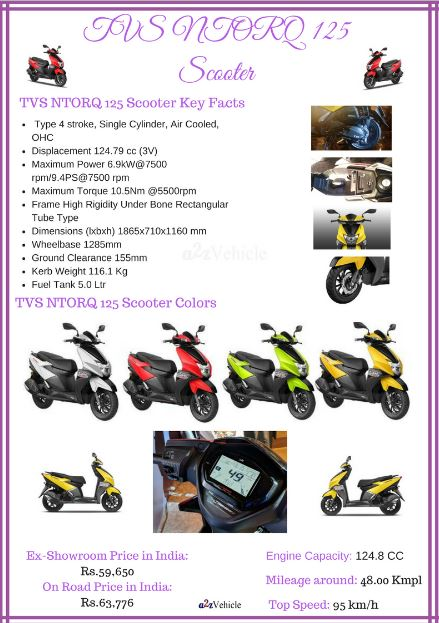 TVS-NTORQ 125 Price Specs Features Review Mileage Top Speed photos