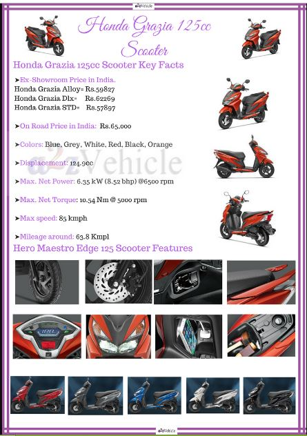 honda-grazia-review-colours-images-price-specification-mileage-features