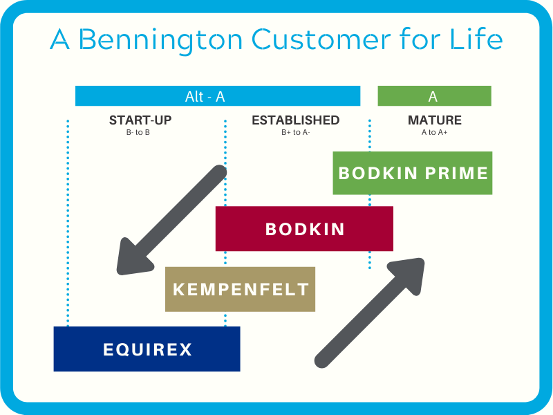 This graphic depicts Bennington's market coverage at a company level: Equirex and Kempenfelt cover the Start-Up segment, Kempenfelt and Bodkin cover the Established segment and Bodkin and Bodkin Prime cover the Mature segment. There is an arrow to indicate improving credit: Customers following this trajectory may move from Equirex to Kempenfelt to Bodkin to Bodkin Prime. There is an arrow to indicate weakening credit: Customers following this trajectory may move from Bodkin Prime to Bodkin to Kempenfelt to Equirex.
