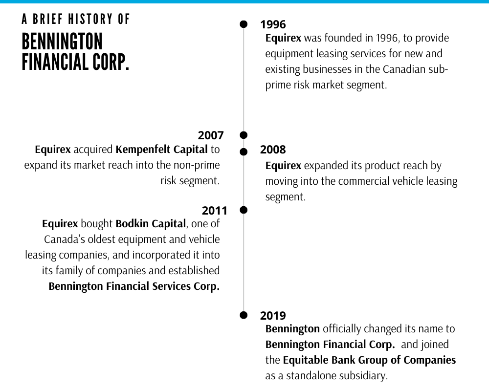 Bennington's company history is detailed in a timeline style graphic. The first year of note is 1996: Equirex was founded in 1996, to provide equipment leasing services for new and existing businesses in the Canadian sub-prime risk market segment. The second year of note is 2007: Equirex acquired Kempenfelt Capital to expand its market reach into the non-prime risk segment. The next year on the timeline is 2008: Equirex expanded its product reach by moving into the commercial vehicle leasing segment. The next year dotted on the timeline is 2011: Equirex bought Bodkin Capital, one of Canada's oldest equipment and vehicle leasing companies, and incorporated it into its family of companies, and established Bennington Financial Services Corp. The last year featured on the timeline is 2019: Bennington officially changed its name to Bennington Financial Corp. and joined the Equitable Bank Group of Companies as a standalone subsidiary.