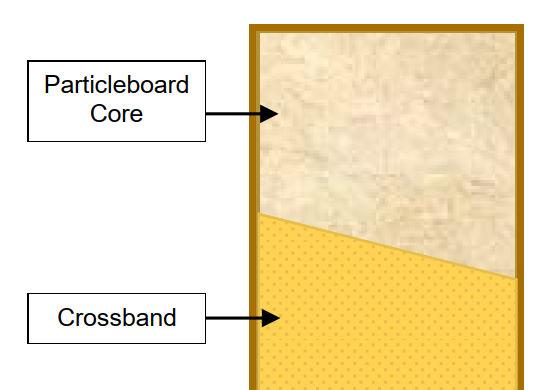 crossbanded-core