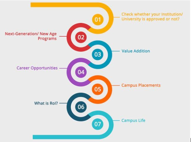 7 steps to choose the right Institution for your Professional Education