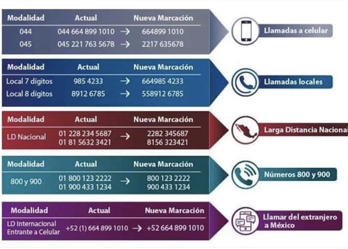 how to dial phone numbers in Mexico