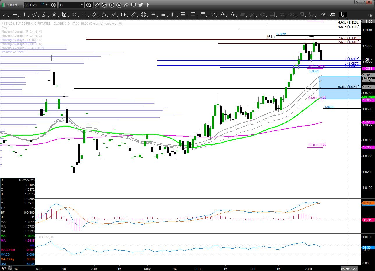 Chart_20-08-10_07-55-25