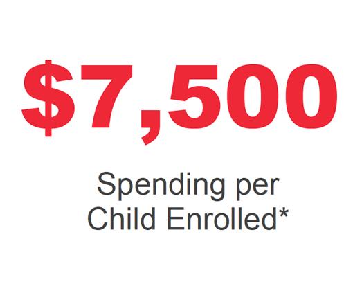 $7,500 Spending per Child Enrolled