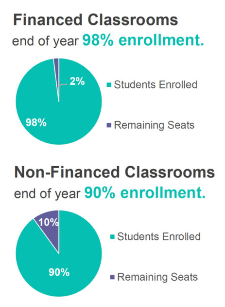 Enrollment standards ensure that 95% of eligible students are enrolled in an F8M Pre-K classroom. F8M end of year enrollment was 1,284 students maintaining a 97% enrollment capacity.