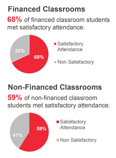 Attendance is considered satisfactory when students attend at least 90% of total school days for which they were enrolled. Attendance 65% of F8M Pre-K students met satisfactory attendance goal.