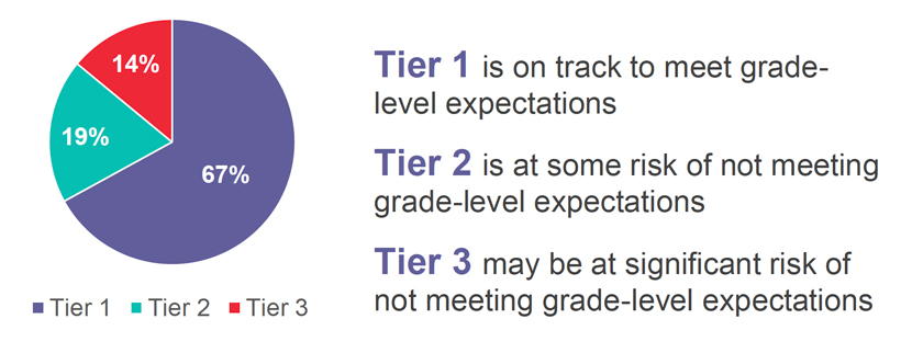 Tier 1 is on track to meet grade-level expectations, Tier 2 is at some risk of not meeting grade-level expectations, Tier 3 may be at significant risk of not meeting grade-level expectations