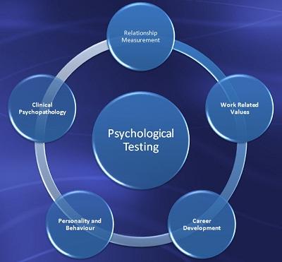 Psychological-Testing-Circles