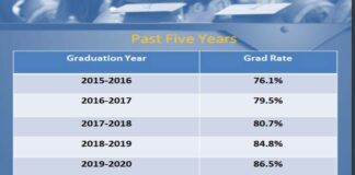 school graduation rates since from 2015 - 2020