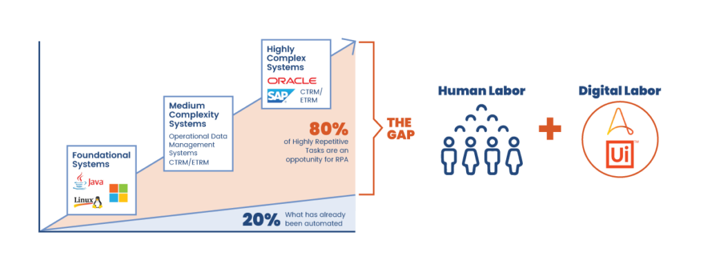 Robotic-Process-Automation-Opportunity-80-Percent-CTRM-Process