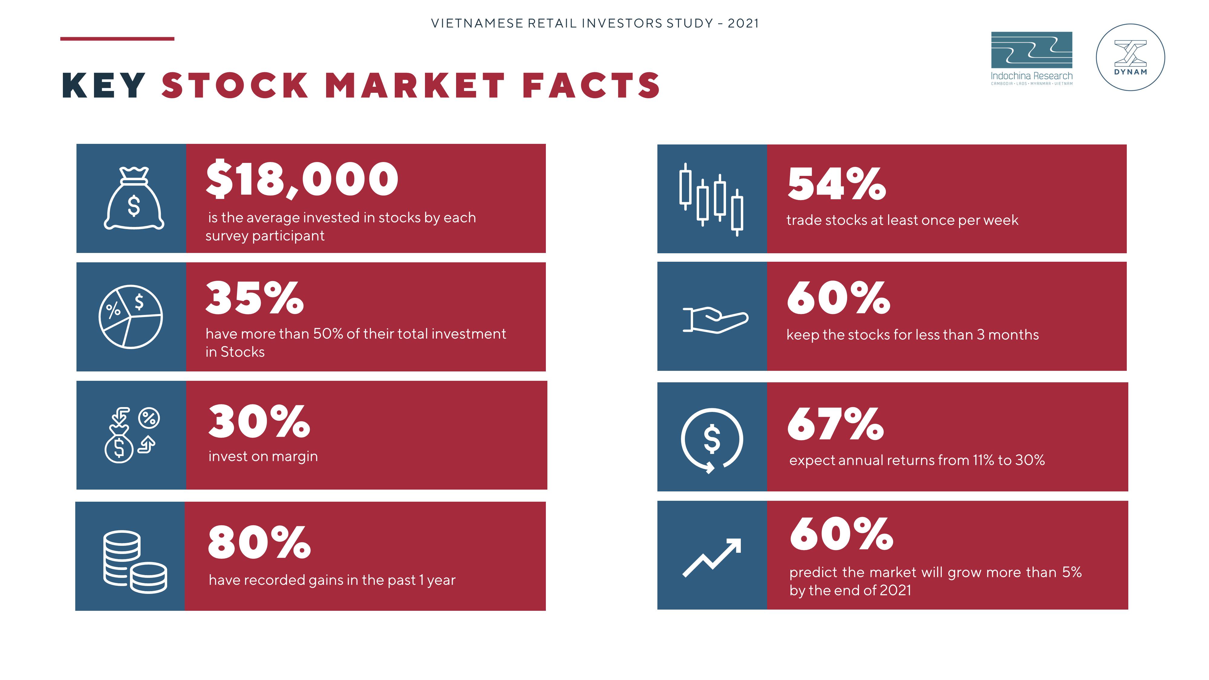 Investor - Key Stock Market Facts